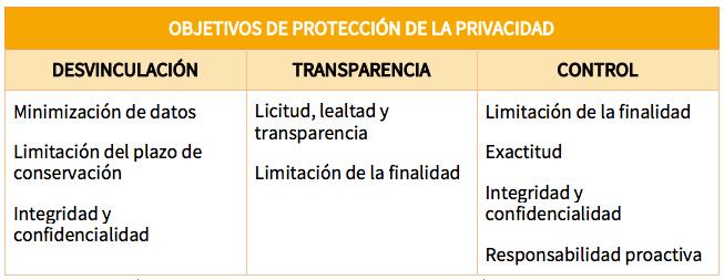 Objetivos de la proteccion de la privacidad