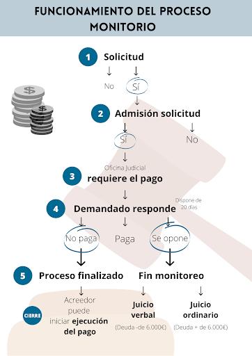 Proceso Juicio Monitorio